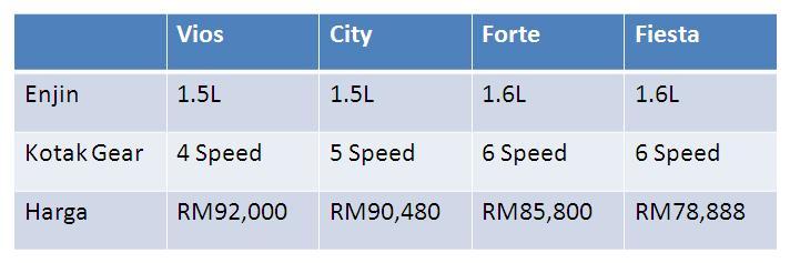 varian tertinggi model sedan untuk Vios, City, Forte, 207 dan Fiesta